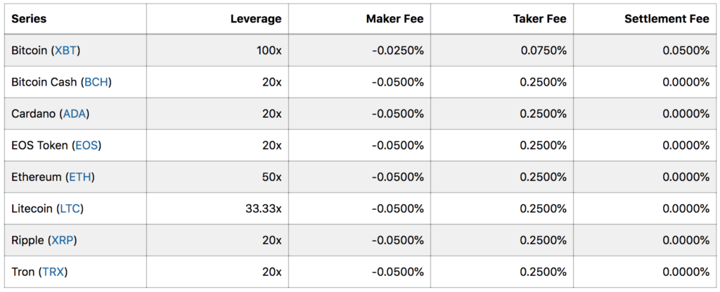 BitMEX Traditional Futures Fee Table